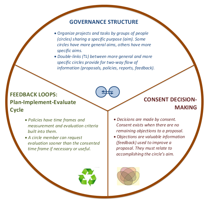 sociocracy overview diagram three elements