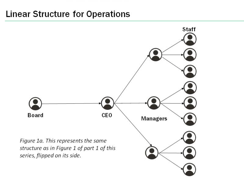 operations - linear organization strucure
