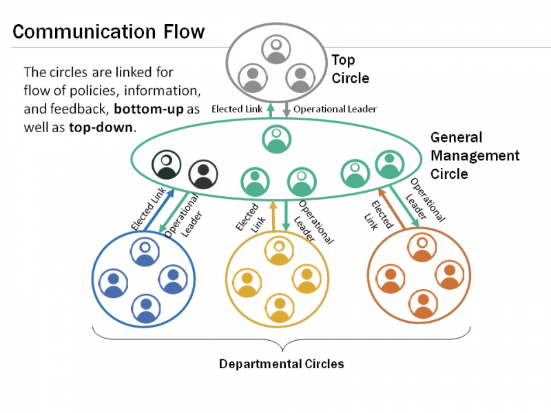 two-way communication flow